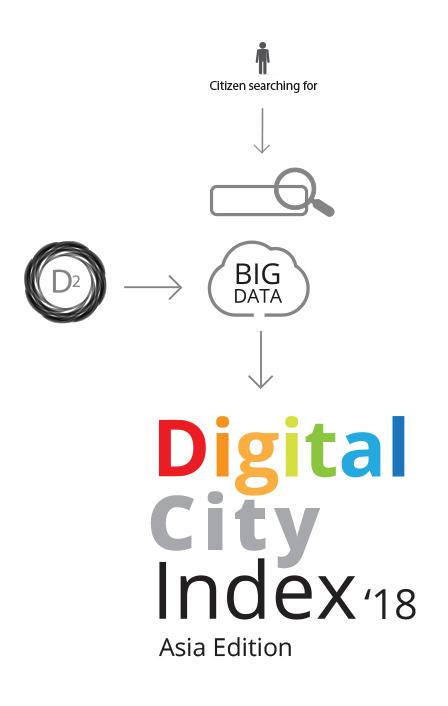Digital City Index '18 - Asia Edition