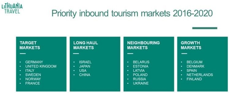 Lithuania's priority inbound tourism markets 2016-2020