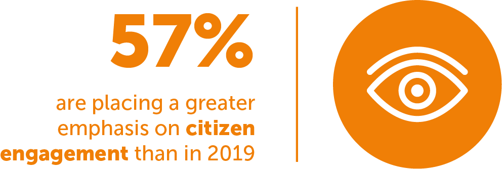 FIGURE 1: 57% are placing a greater emphasis on citizen engagement than in 2019