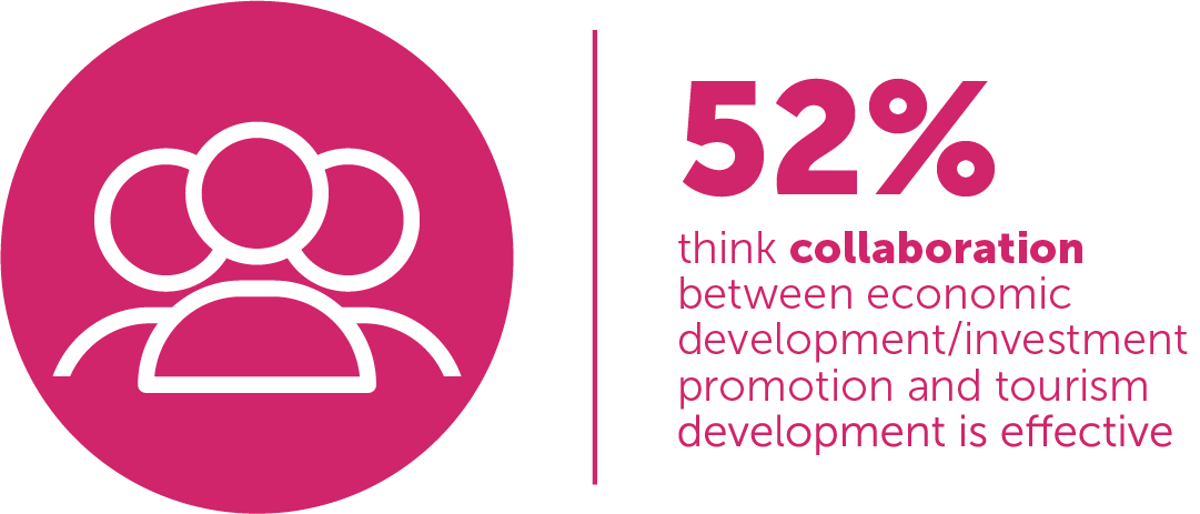 FIGURE 4: 52% think collaboration between economic development / investment promotion and tourism development is effective.