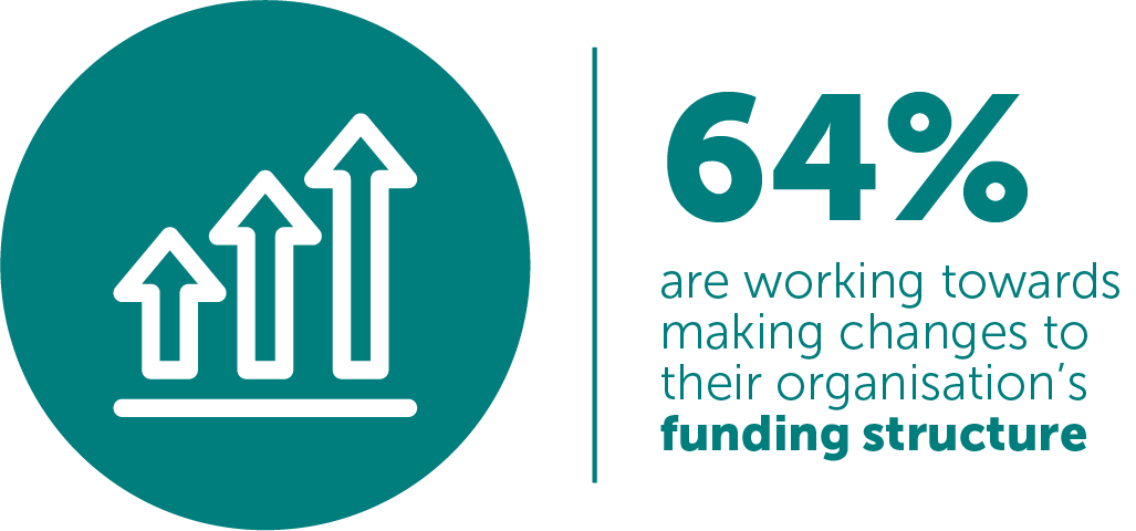 FIGURE 3: 64% are working towards making changes to their organisation's funding structure