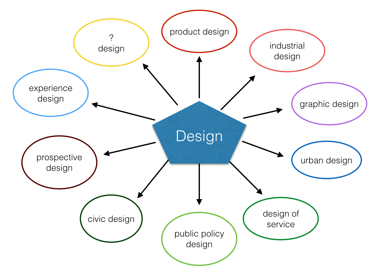 Diagram showing that design is an evolving discipline, with numerous new sub-fields emerging