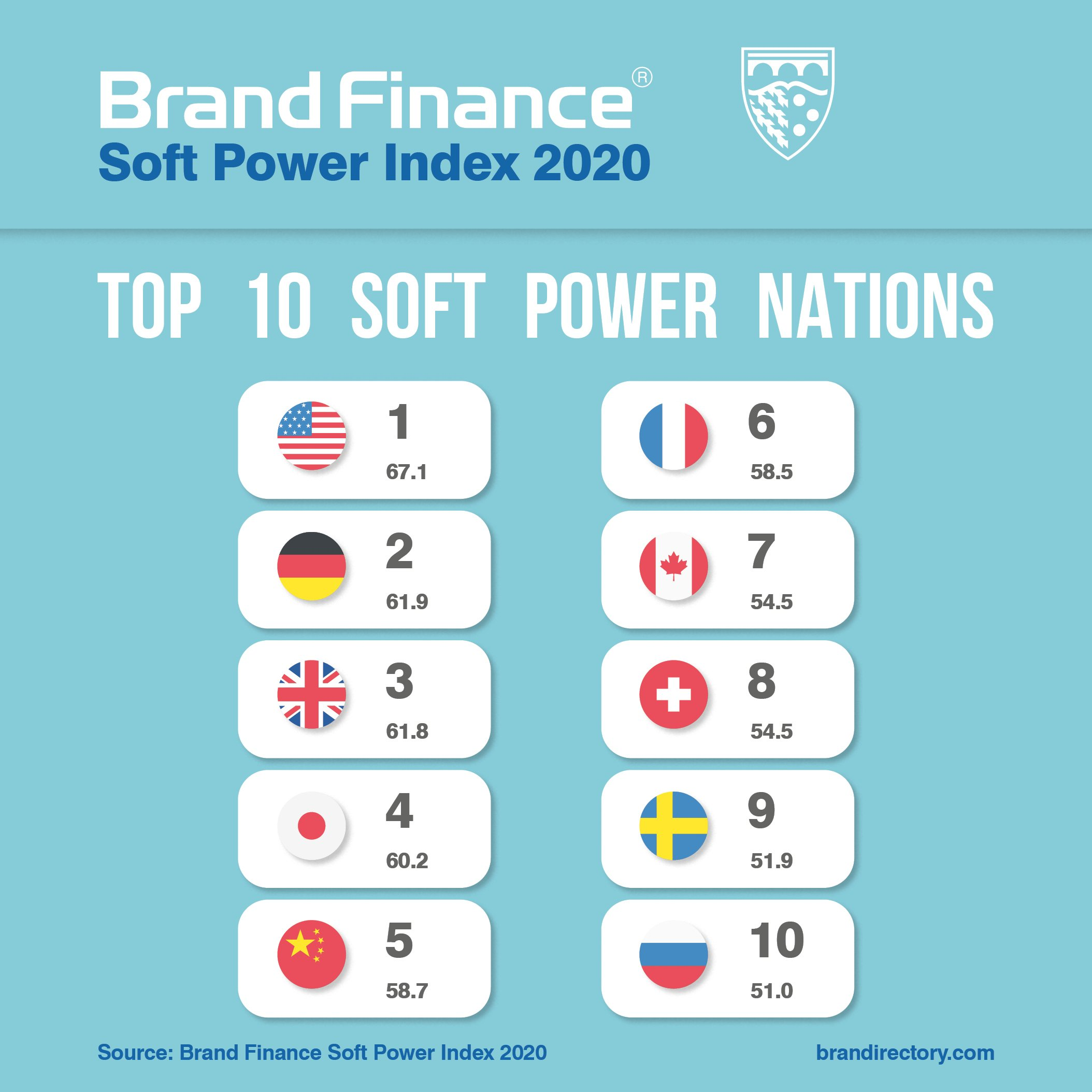 Top 10 Soft Power Nations from the Brand Finance Soft Power Index