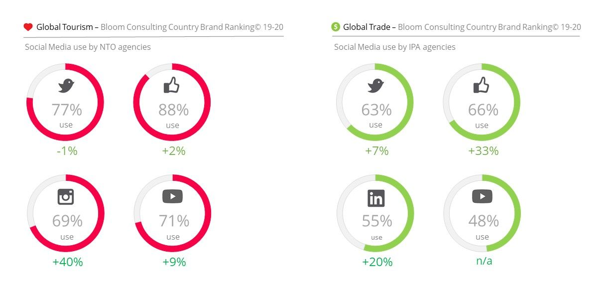 Bloom Consulting Country Brand Ranking 2019-2020
