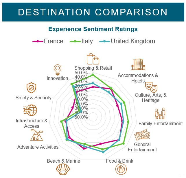 Destination comparison graph