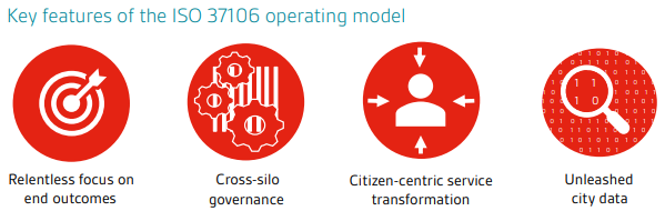 Four key features of the ISO 37106 operating model