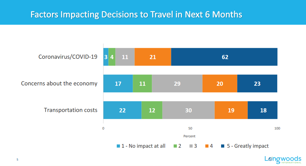 Factors impacting decisions to travel in the next six months