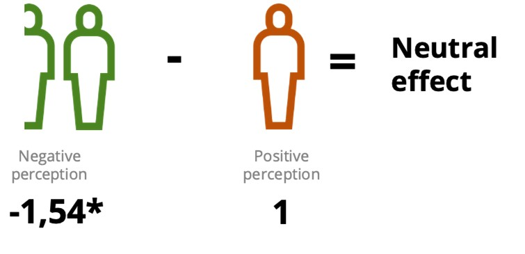 Negative perceptions needed to balance positive perceptions by Bloom Consulting