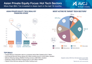 Infographic - Hot sector technology trend