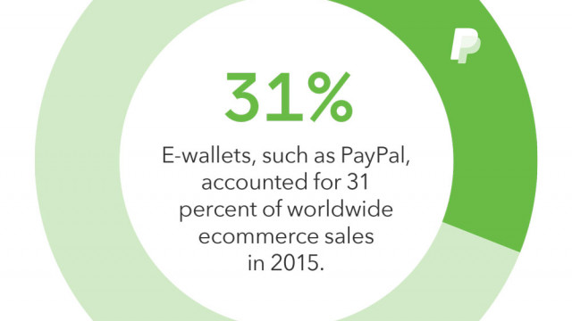 How to Capitalize on the Global E-Wallet Opportunity