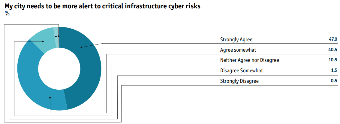 Securing the digital city: Cyber-threats and responses | Safe Cities