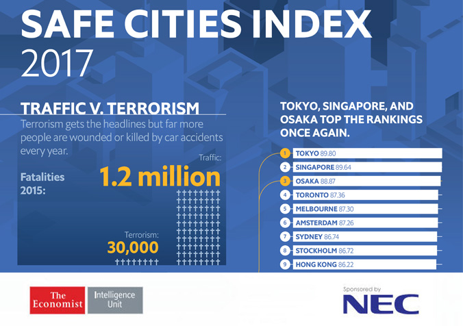 Safe Cities Index 2017 Infographic