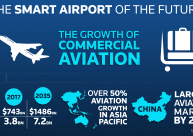 The Smart Airport of the Future
