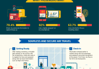 Taking off with Digital Identity - infographic