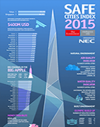 Key insights from the Safe Cities Index 2015