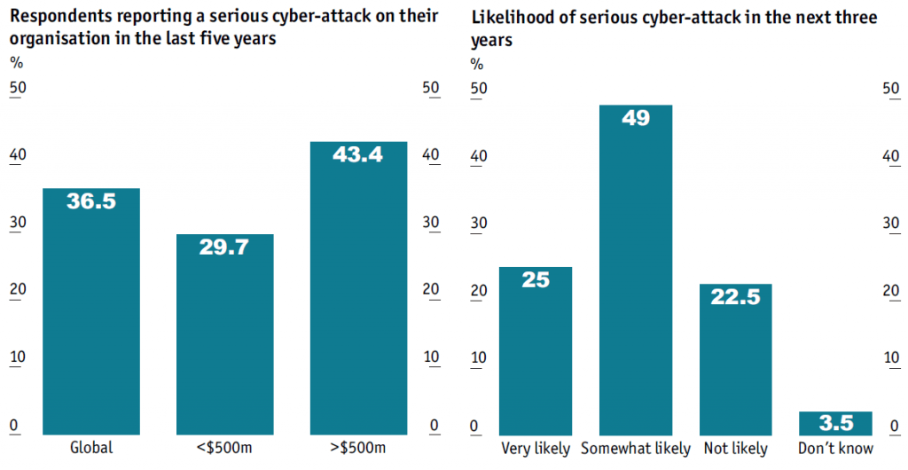 Likelihood of serious cyber-attack in the next three years