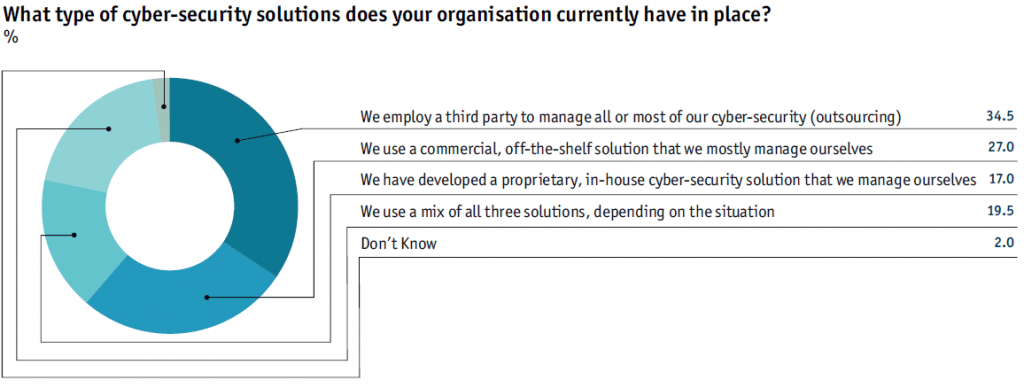 What type of cyber-security solutions does your organisation currently have in place?