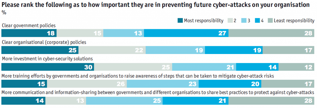 Please rank the following as to how important they are in preventing future cyberattacks on your organisation