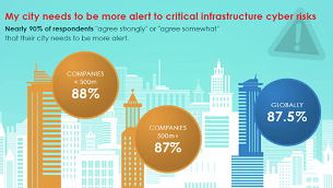 Securing the digital city - infographic