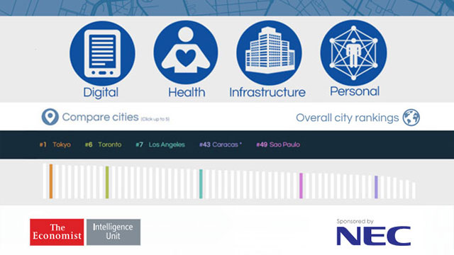 Safe Cities Index Interactive Tool