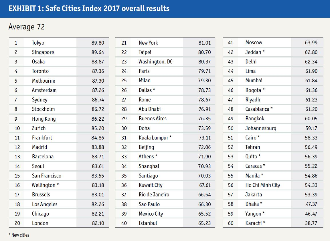 The Safe Cities Index Safe Cities - The 10 most dangerous cities in the middle east