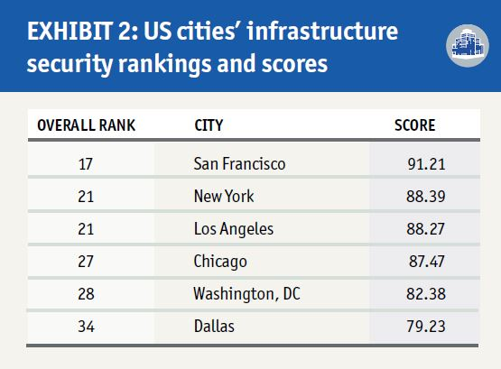 The Safe Cities Index 2017 | Safe Cities 2017