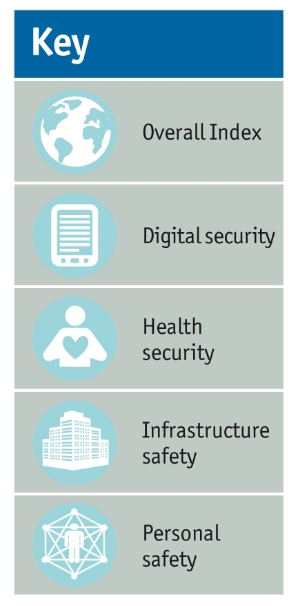 The Safe Cities Index 2015 | Safe Cities 2017