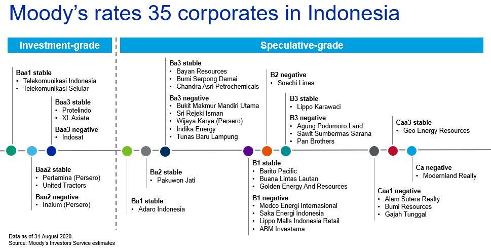 Indonesia Corporates Emerging Asia Digital Series