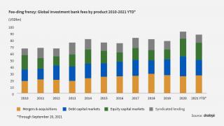 Fee-ding frenzy: Investment banks rake in giant earnings