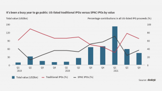 Are SPAC IPOs in the USA still OTT?