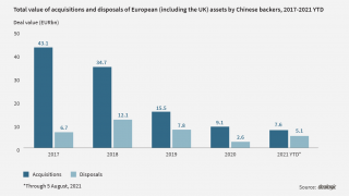 Conscious decoupling: Chinese divestments in Europe are rising