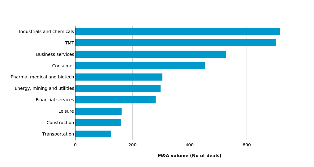 Industrials and chemicals maintains its dominance by volume