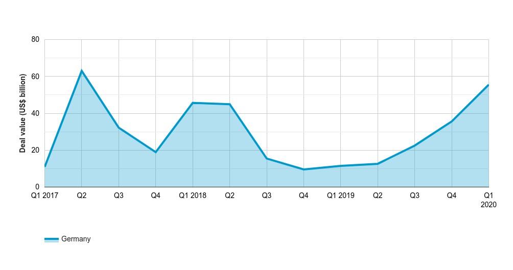 German M&A value reaches highest quarterly value in eleven quarters