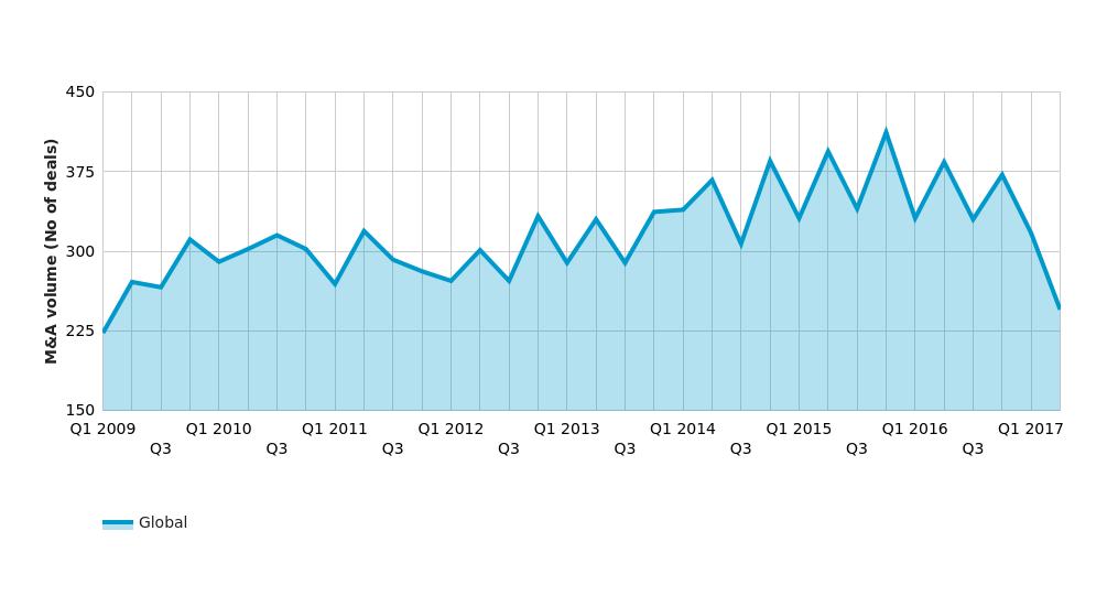 Financial services M&A volume drops