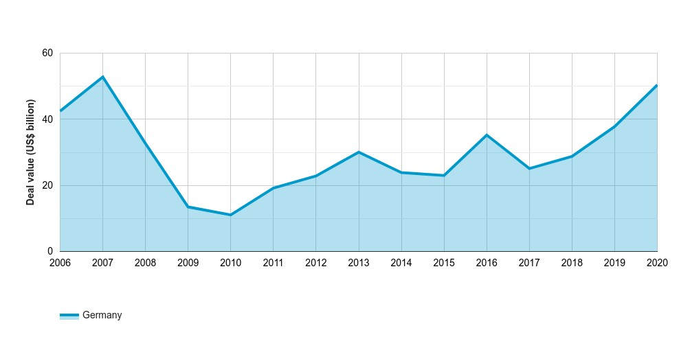 German PE activity hits highest value since 2007