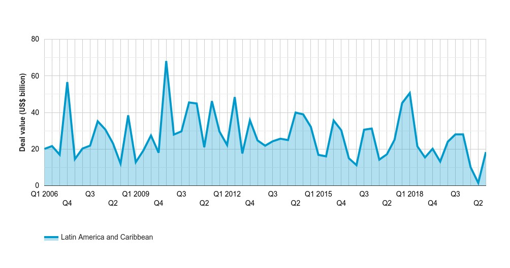 Latin America and the Caribbean deal value reaches record low in Q1-Q3 2020
