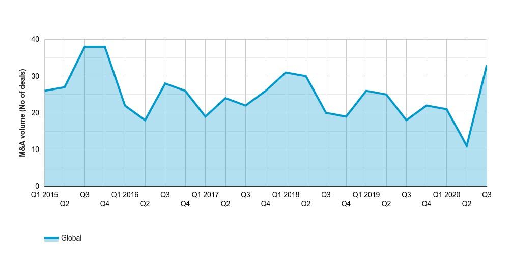 Megadeal volume reaches highest quarterly total since Q4 2015