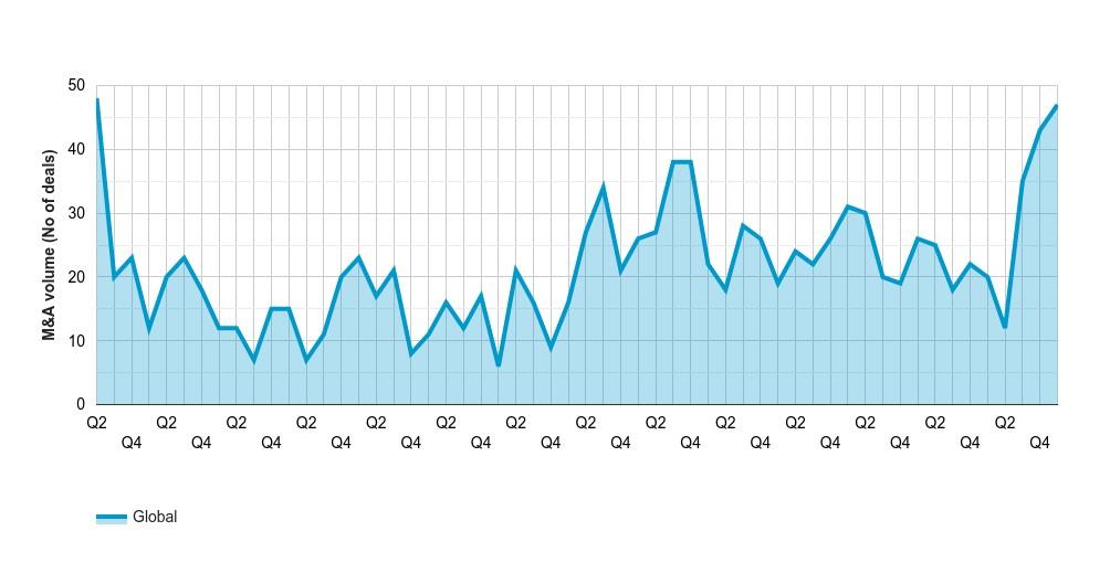 Megadeals hit highest volume since 2007