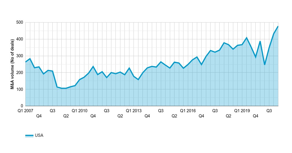 US PE buyout volume hits record high in Q1 2021