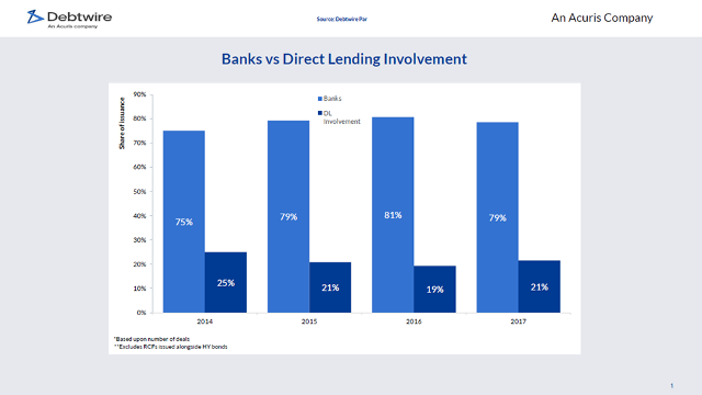 Banks vs Direct Lending Involvement