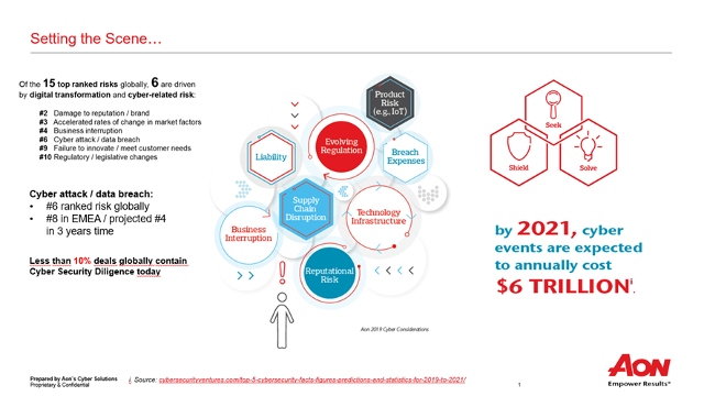 Cyber risk takes center stage – AON presentation