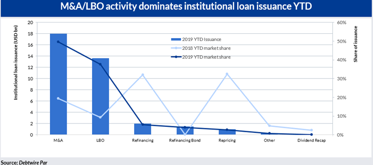M&A and LBO activity dominates institutional loan issuance