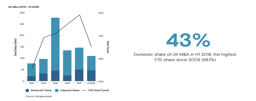 UK Trendspotter: Domestic dealmaking heats up to ward off