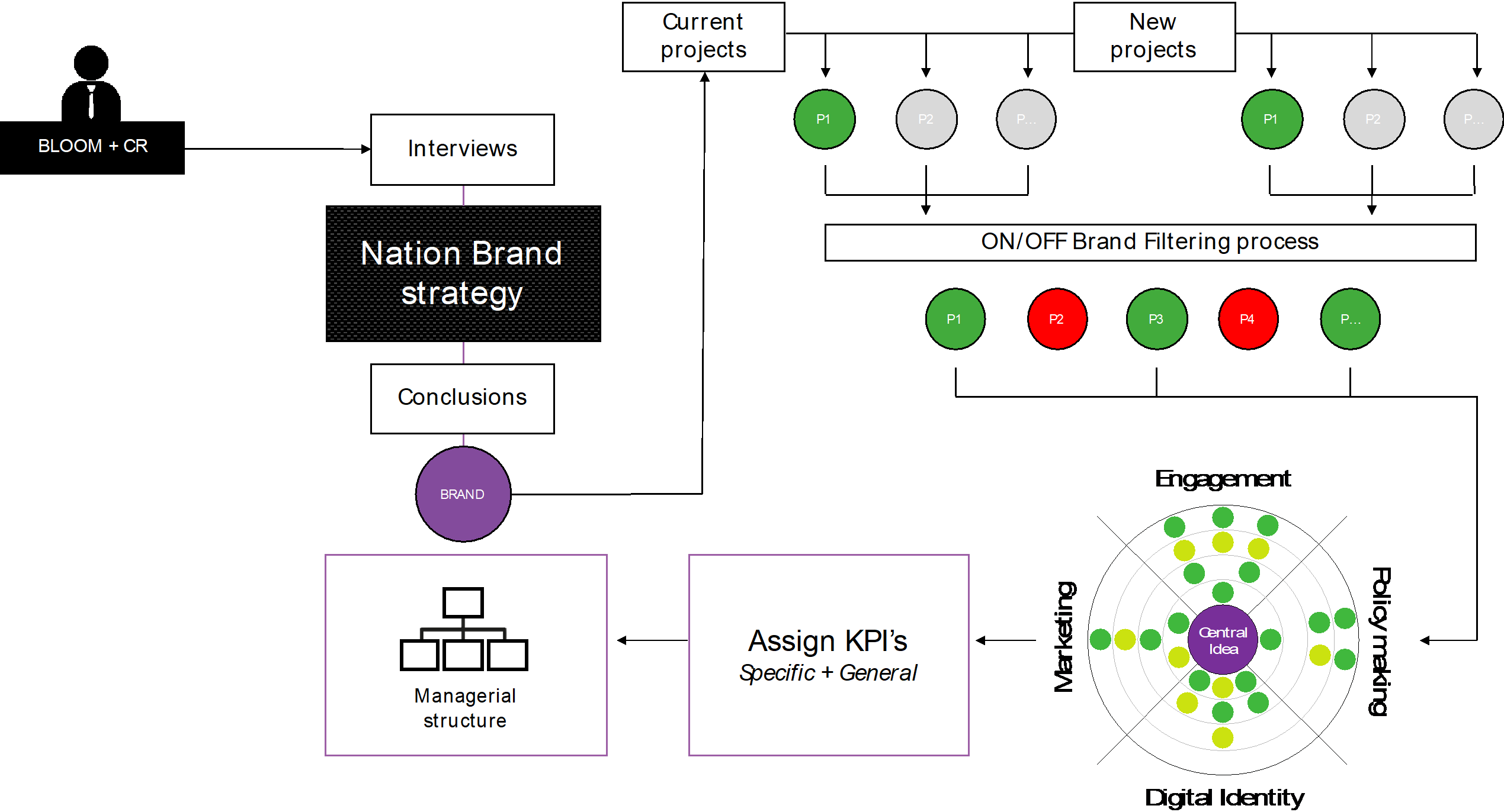 Graph: Nation Brand Management Model © (Source: Bloom Consulting)