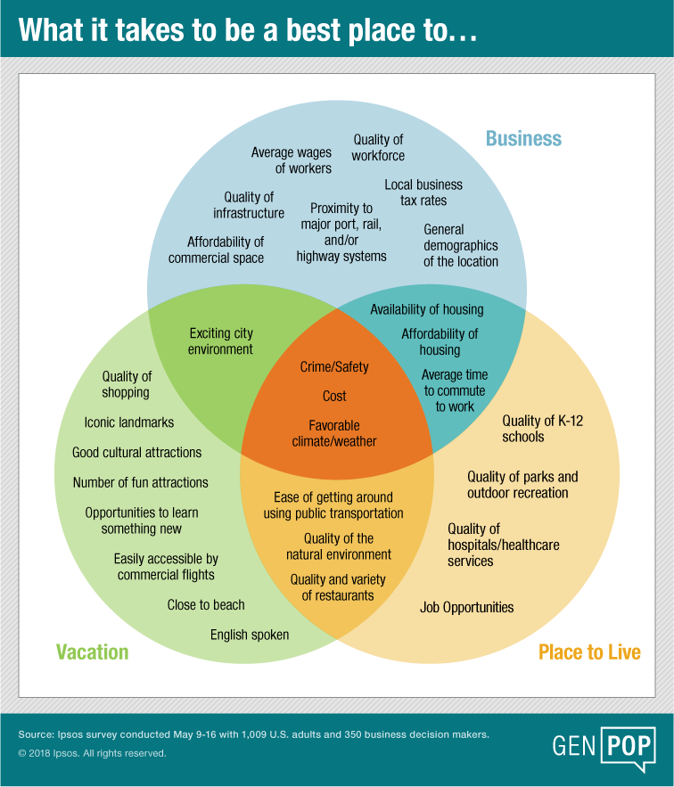 Venn diagram of factors that make a place a good place to work, vacation and live.
